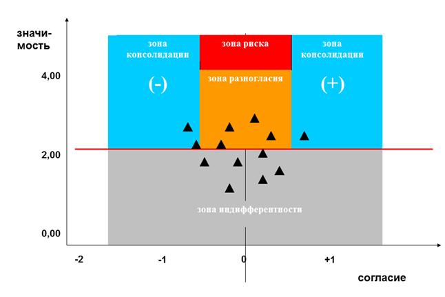 Параметрический способ визуализации групповых паттернов