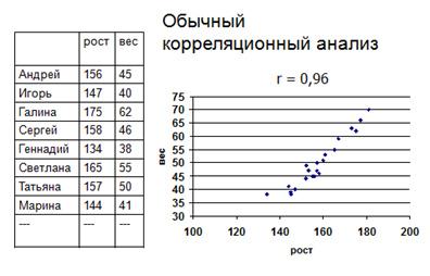 Корреляционный анализ в R- и Q-статистике
