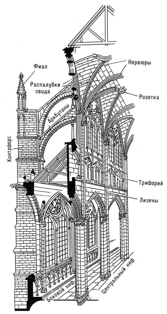Конструкция готического собора