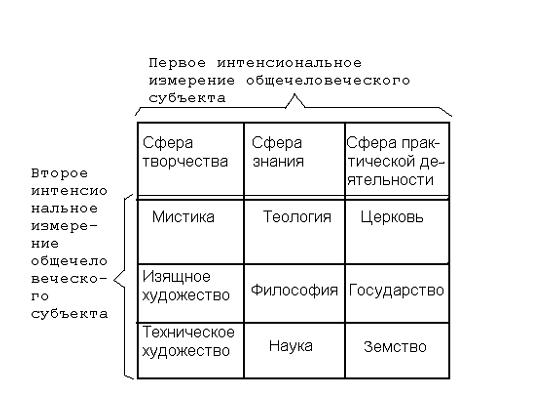 Cтруктура общечеловеческого организма. Синопсис
