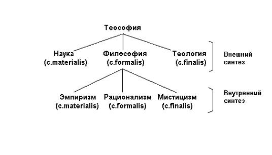 Теософия как единство внешнего и внутреннего синтезов