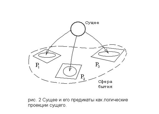 Сущее и его предикаты как логические проекции