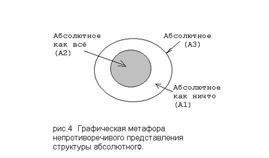 Графическая метафора непротиворечивого представления структуры абсолютного