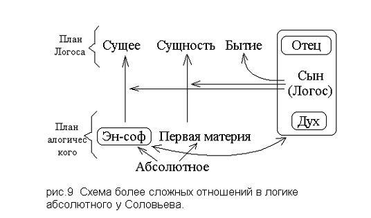 Логика абсолютного у Владимира Соловьева