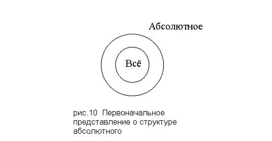 Первоначальное представление о структуре абсолютного