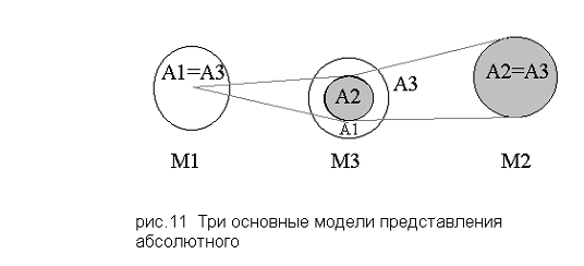 Три модели представления абсолютного