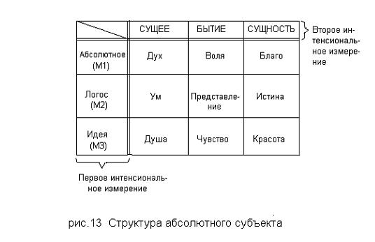 Структура абсолютного субъекта
