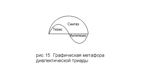 Графическая метафора диалектической триады
