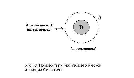 Пример геометрической интуиции Владимира Соловьева
