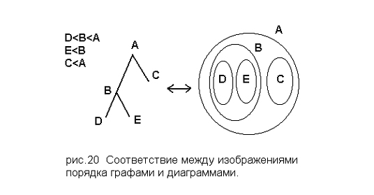 Отношение порядка можно иллюстрировать кругами Эйлера