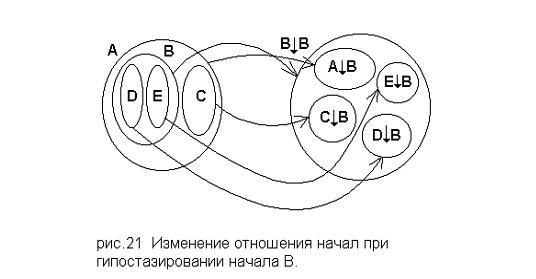 Отношения начал (Вл. Соловьёв)