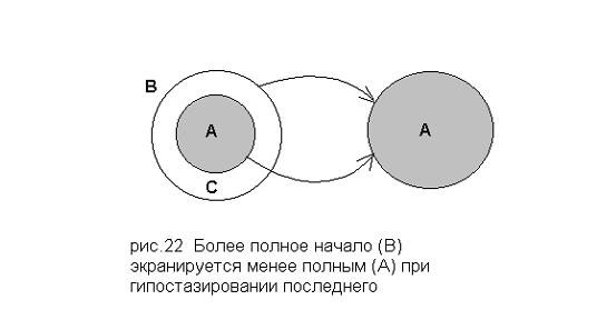Различие положительных и отрицательных начал (Вл. Соловьев)