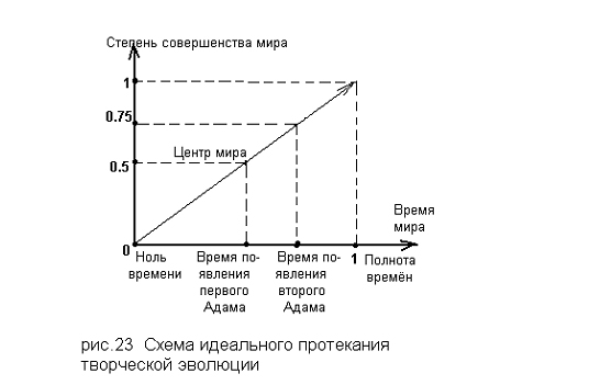 Схема идеального протекания творческой эволюции