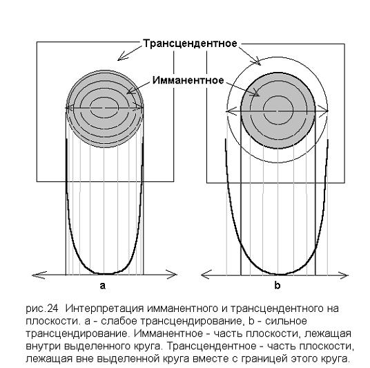 Интерпретация имманентного и трансцендентного (о. С. Булгаков)
