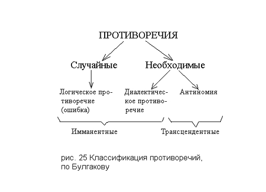 Классификация противоречий, по Сергию Булгакову