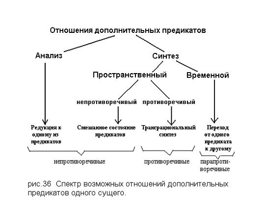 Спектр отношений предикатов сущего