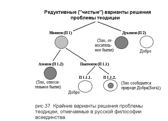 Крайние варианты решения проблемы теодицеи в русской философии