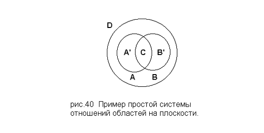 Пример простой системы отношений областей на плоскости