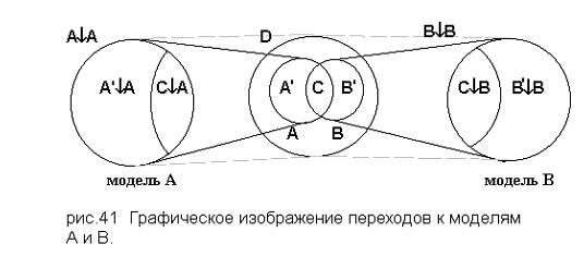 Графическое изображение переходов к моделям