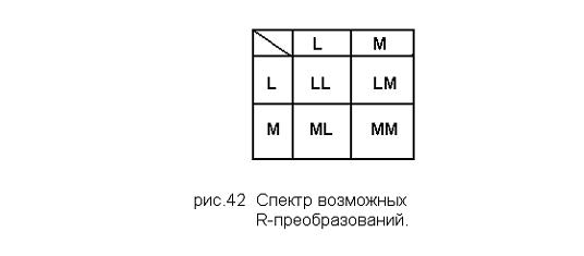 Спектр возможных R-преобразований
