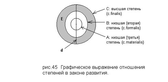 Графическое выражение отношения степеней в законе развития